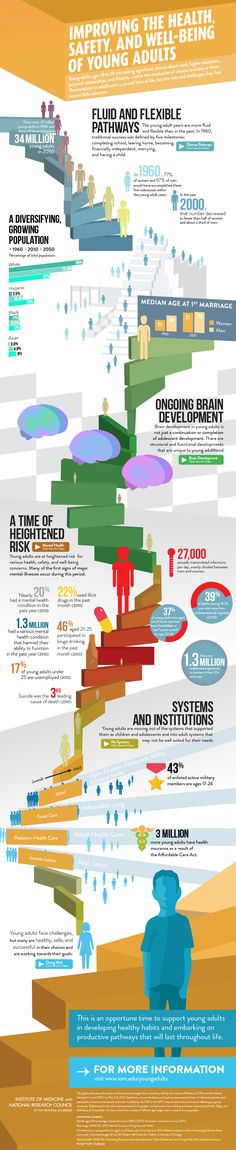 Infographic: Development, health, safety, and well-being of young adults. Via Institutes of Medicine