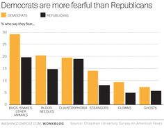 America's top fears: Public speaking, heights and bugs - The Washington Post