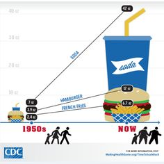 Recommended serving sizes of common foods according to the CDC, FDA, andother experts.