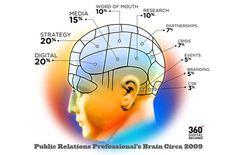 The Public Relations Professional's Brain