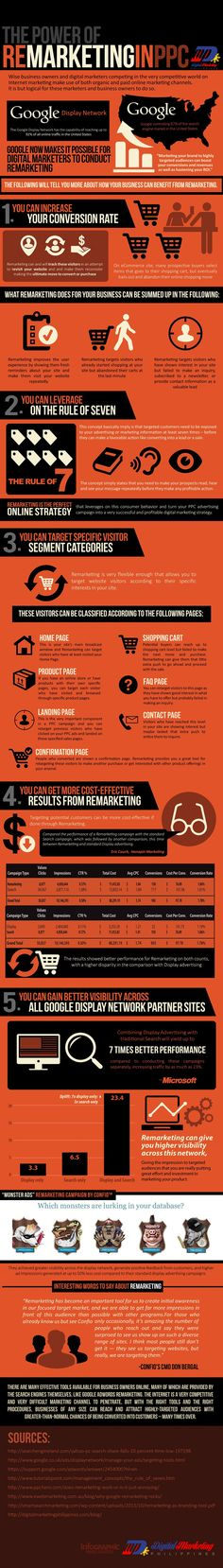 The power of the remarketing and PPC. #infographic
