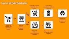Modelo de Fluxo de automação em abandono de carrinho. Marketing Digital, Inbound Marketing, Productivity, Rigs