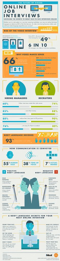 Online Job Interviews - Secrets of Face - Face interview