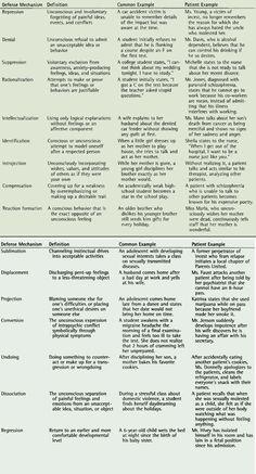 Defense Mechanisms Master Chart