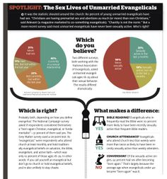 christianity infographic | The Sex Lives of Unmarried Evangelicals (infographic)