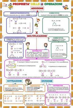 Cartellone Matematica Proprietà delle quattro operazioni