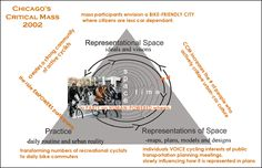 Chicago Critical Mass - diagram of Lefebvre's triad of Space as Social Production
