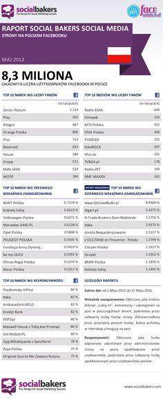 #Facebook #Socialbakers & #faceADDICTED 05/2012 #Polska #Poland