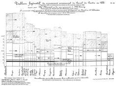 Edward Tufte forum: The work of Charles Joseph Minard Edward Tufte, Information Design, Design History, Joseph, Maps, Diagram, Blue Prints, Map, Infographic