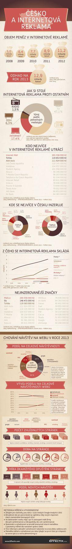 Infografika: Česko a internetová reklama. V celkovém reklamním mixu má internetová reklama 17,4% podíl. Kdo jsou její největší hráči? Co všechno patří do internetové reklamy a odpovídá výše investice počtu návštěvníků na firemních webových stránkách? Jsou návštěvníci webu z těchto zdrojů skutečně potenciálními zákazníky?