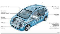 """Como funciona el coche de hidrógeno y como piensas tu que funcionaria tu auto imaginario del futuro. Usa palabras de transicion y expresiones como """"Acabar de, al mismo tiempo, de ninguna manera, los ingresos, los egresos, la remesas y mas"""" M. Melara"""