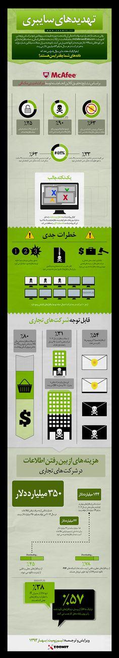 تهدیدهای سایبری http://zurl.ir/762699
