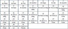 Cén dáta atá ann inniú? Gaeilge Primary Teaching, Primary School, 6 Class, Class Displays, Irish Language, Irish Landscape, School Ideas, Art School, Classroom