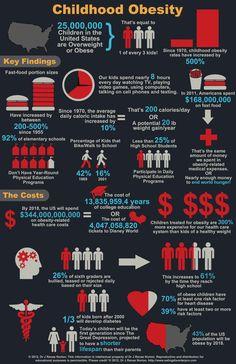 #ChildhoodObesity #Infographic