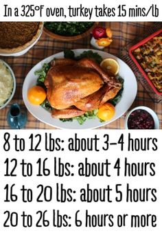How Long It Takes To Cook A Turkey