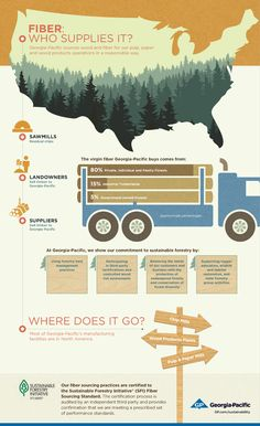@georgiapacific sources wood and fiber for our pulp, paper and wood products operations in a responsible way.
