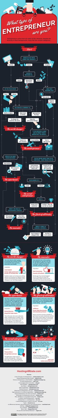 What Type of Entrepreneur are You - Business Infographic. Topic: startup, business