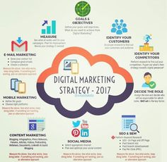 What is your favourite and you think the most effective digital marketing strategy ? Make a visit for Result Oriented Digital Marketing Services digitalmarketing smm seo emailmarketing agency Inbound Marketing, Digital Marketing Logo, Brand Marketing Strategy, Marketing En Internet, Whatsapp Marketing, Marketing Poster, Online Marketing Strategies, Facebook Marketing, Influencer Marketing