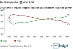 Gay marriage trend: Do you think it should be legal or illegal for gay and lesbian couples to get married?