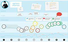 Guidelines 3 —Designing a Vodafone 360 widget | Mobile Apps Developer | Vodafone