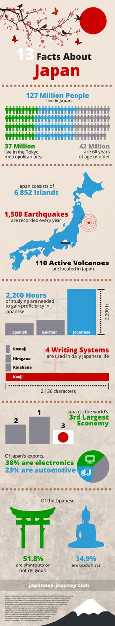 13 Facts About Japan