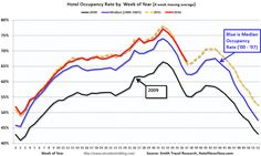 Hotel demand is slowing as supply increases