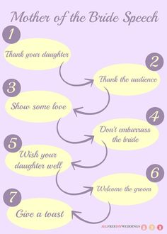 Mother Of The Bride Speech How To Write A Wedding For Your Daughters Special Day