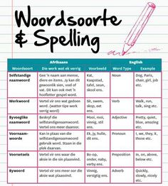 Woordsoorte and spelling Quotes Dream, Life Quotes Love, Robert Kiyosaki, Tony Robbins, Afrikaans Language, School Worksheets, Teaching Aids, Speech Language Pathology, School Hacks