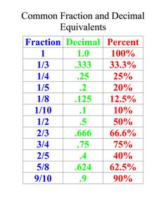 For 4th/5th grade : Common fraction and decimal equivalents :)