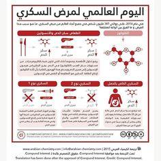 #عيشوا_الصحة_بتوازن #diabetes #infographic #السكري #صحة #healthyfood #health #ترند #trend #وعي  #sport #رياضة #مرض #نوادي #ثقافة #power #gools #fitnessqoutes #fitnessplan #future #saudiarabia #repost #lifestyle #worldwide #mahasamnan #sahar_to ●Visit us in: @mahasamman1 @sahar.al_ohaideb @fitness_humanity  @rainbow__flavors