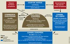 Comment fonctionne lUnion européenne