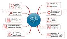 Exemple du principe du Mind Mapping avec une carte mentale méthode de questionnement