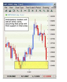 How to Trade Double Tops and Bottoms In The Forex Market