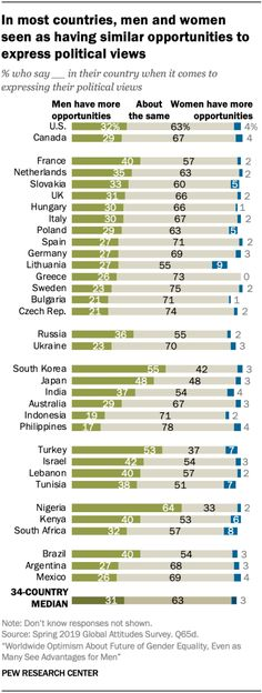 In most countries, men and women seen as having similar opportunities to express political views, 2019. Source: Pew Research Center