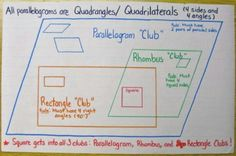 Parallelogram, Rhombus, and Rectangle