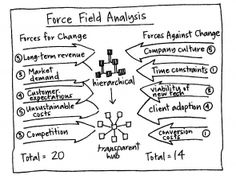 force field analysis problem solving