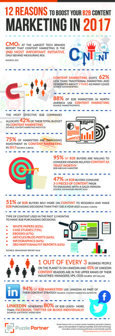 12 Reasons to boost your B2B Content Marketing