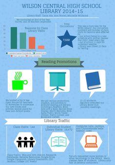 WCHSLibraryReport2014-15 | Piktochart Infographic Editor