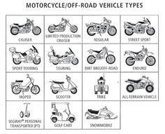types of motorcycles | Sport, Chopper, Custom, Naked, Drag, Enduro, Cross... Which one do you ...