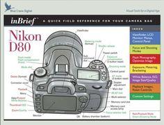 how to change aperture on nikon d80 and d90 tips and tricks rh pinterest com nikon d80 manual pdf english Nikon D80 Battery