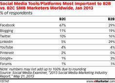 Social Media Tools/Platforms Most Important to B2B vs B2C SMB Marketers Worldwide, Jan 2013