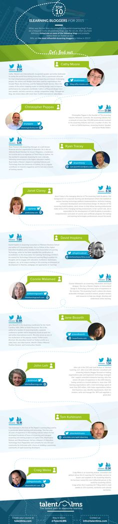 Top 10 eLearning Bloggers For 2015 #infographic #Bloggers