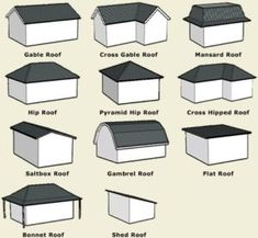 Know more about Types of Roof Roof Rafters Shingles Roof Materials Alpharetta http://ift.tt/2zytBaU  Know more about Types of Roof  Roof Rafters Shingles Roof Materials Alpharetta  For a couple of types of roof where you can perceive what the best for your home is.    Pinnacle Roof-It is in like manner called Peaked Roof and saw as a triangular shape. It has more space and can without quite a bit of an extend shred the snow and water.    Hip Roof  It has four slopes on each side. It is…