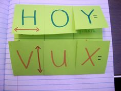 HOY VUX..... great way to remember the difference between the slopes and equations of horizontal and vertical lines!