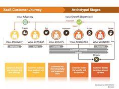 Image result for investment customer journey