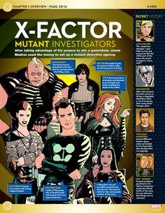 X-Factor Mutant Investigators Uncanny X-Men: X-Men Lineups: 2000s Part 4 (Pre-Messiah CompleX)