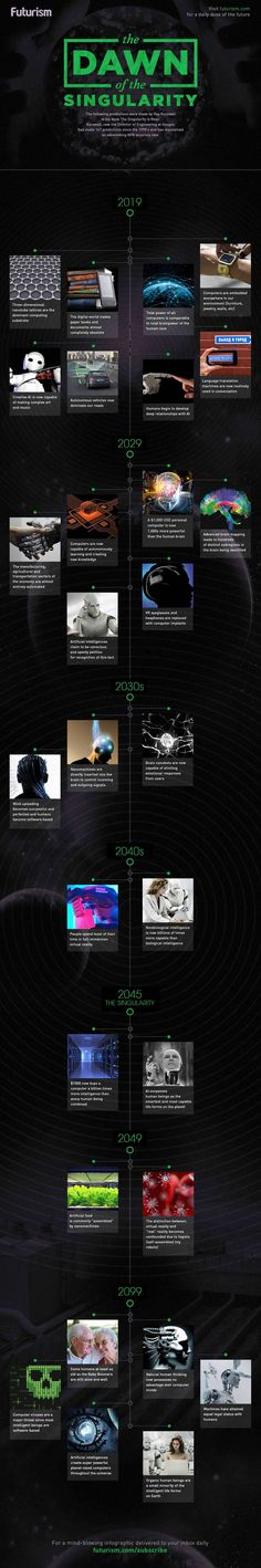 "Reposting a 2 yo infographic of ""The Singularity is Near"" 