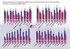 Mediile generale la Evaluarea Naţională, Absolvire şi Admitere liceu în fiecare judeţ | Didactic.ro Bar Chart, Activities, Bar Graphs