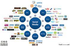 Claves para poner en marcha un plan en redes sociales.   http://laurahernandezfeu.wordpress.com/2013/01/30/claves-para-poner-en-marcha-un-plan-en-redes-sociales/