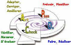 Amélioration continue » Conseil en Accréditation des Laboratoires ... Amélioration Continue, Formation Continue, Management, Chart, Back School, Labs, Reading